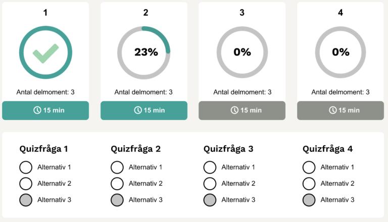 Utbildningens upplägg med 4 olika kurser där varje kurs har lika quiz frågor med tre olika alternativ för rätt svar.